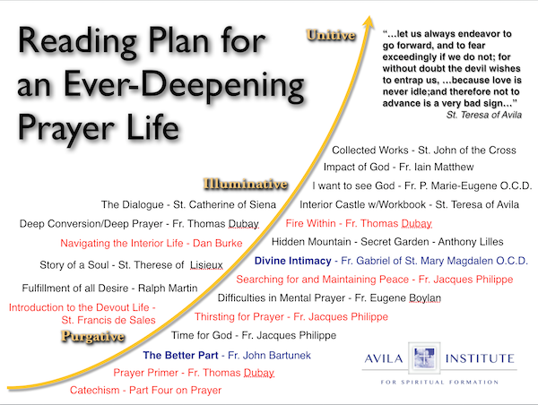 Reading for An Ever Deepening Prayer Life v2